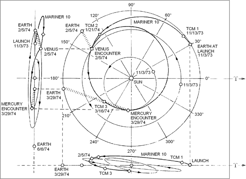 Mariner 10 pioneered the use of gravity assist manoeuvres.