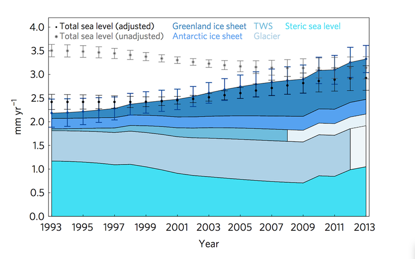 Graph showing the contributions to sea level rise from different factors over the years 1993–2013.