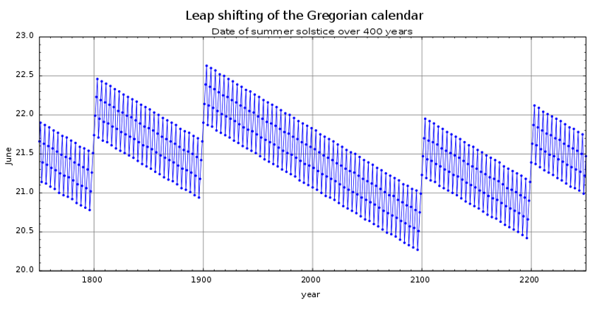 Chart showing a 400-year cycle of leap years.