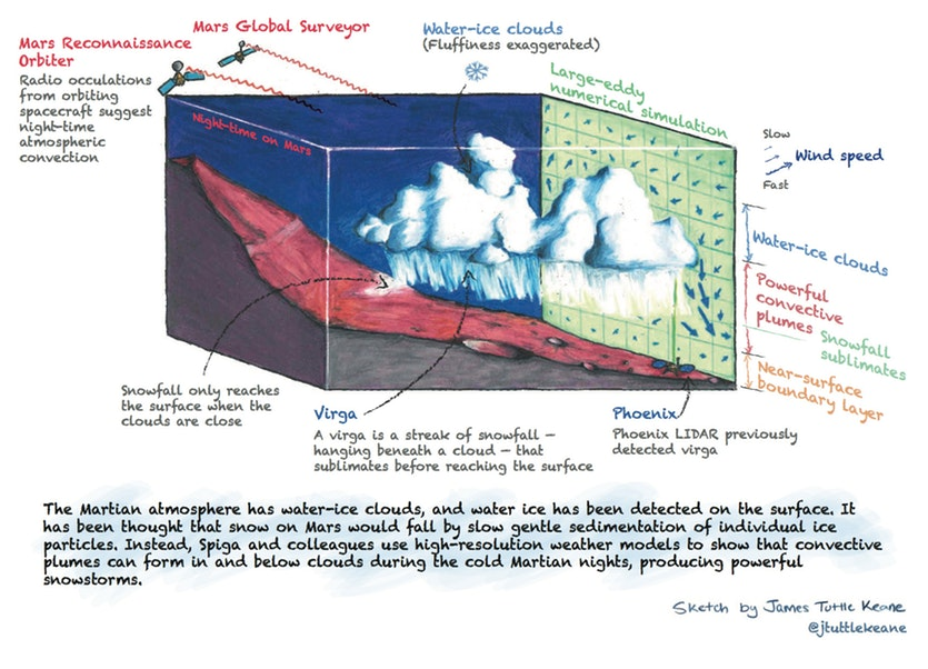 Sketch showing the processes of Martian snowfall.