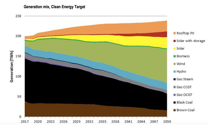 Chart from the Finkel report shows projected mix of energy sources up to 2050 with a clean energy target.