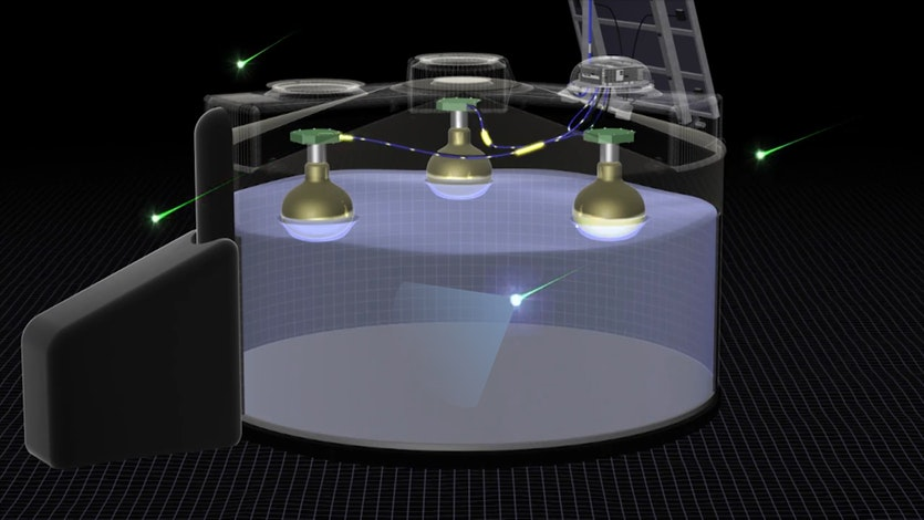 A particle enters the detector, causing a flash of Cherenkov radiation that is picked up by the three photodetectors.