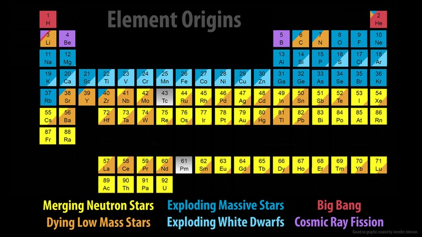 A periodic table of the elements showing the astronomical sources of each one.