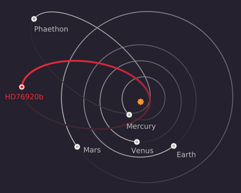 Superimposing hd76920b's orbit on the solar system shows how peculiar it is. Its orbit is more like that of the asteroid phaethon than any of the solar system's planets.