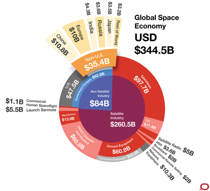 The global space economy at a glance. Figures are from 2016, and shown in US$.