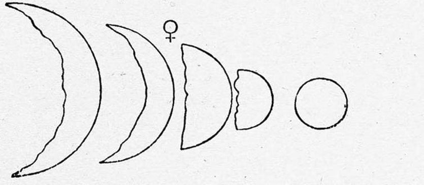 Galileo charted the apparent size and phases of Venus with his small telescope.