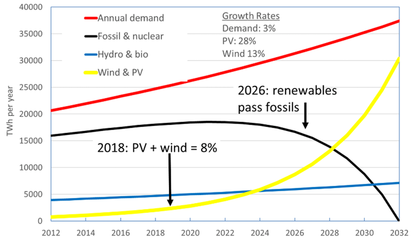 Current world electricity generation trends, extrapolated to 2032.