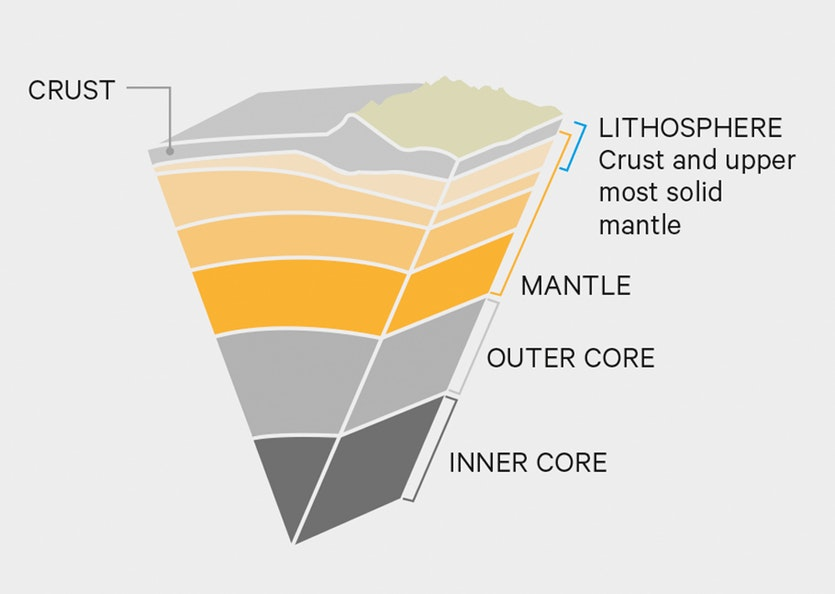A slice through the earth. The crust and upper mantle form the brittle lithosphere which cracks into tectonic plates.