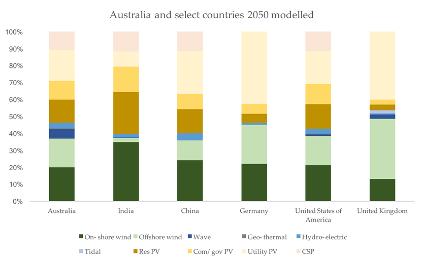 Jacobson's projected mix of energy sources in 2050 in a 100% renewable scenario.