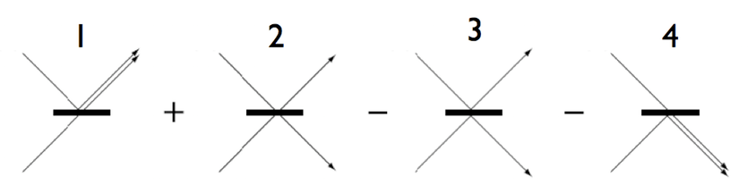 The four possible outcomes when two photons hit a beam splitter from opposite sides. Options 2 and 3 cancel each other out, leaving 1 and 4.