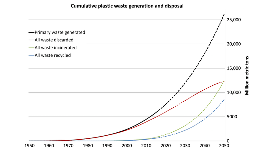 Graph showing sumulative plastic waste generation and disposal since 1950.
