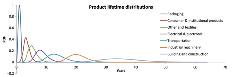 Graph showing product lifetime distributions for the eight industrial use sectors.