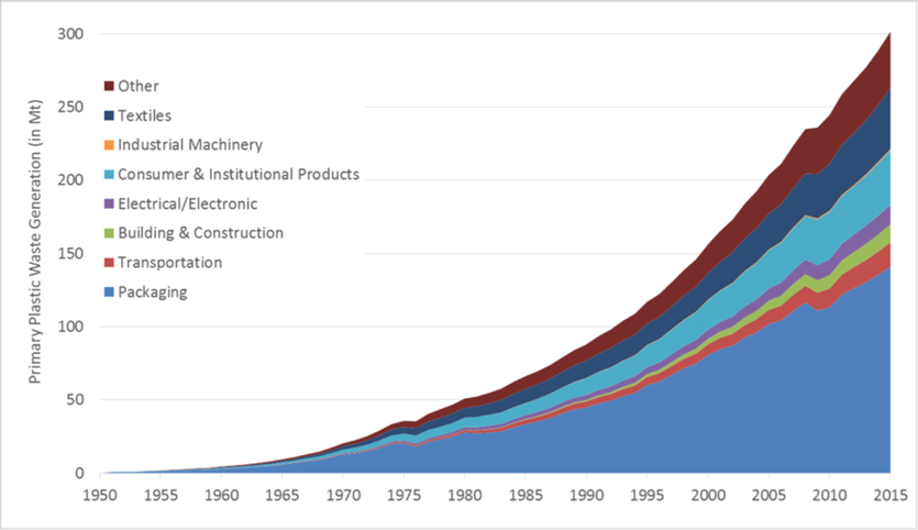 Graphs showing global primary plastics waste generation (in million metric tons) according to industrial use sector from 1950 to 2015.