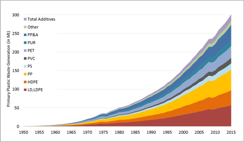 Graph showing global primary plastics waste generation (in million metric tons) according to polymer type from 1950 to 2015.