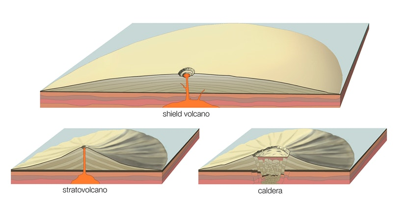 Cross-sections of 3 types of volcano. Vertical scale is somewhat exaggerated.