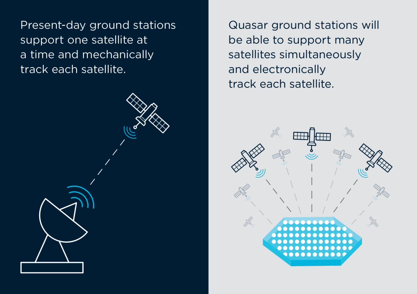 "Infographic text reads: ""Present-day ground stations support one satellite at a time and mechanically track each satellite. Quasar ground stations will be able to support many satellites simultaneously and electronically track each satellite."""